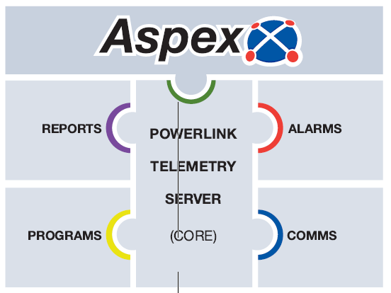 Powerlink Telemetry Server SCADA software